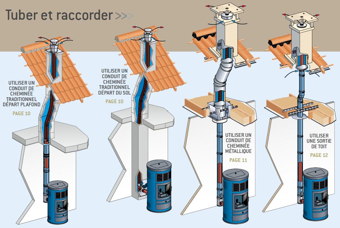 Comment Installer Un Poele A Granule Dans Une Cheminee installation d'un poele a bois / sortie de toit existante